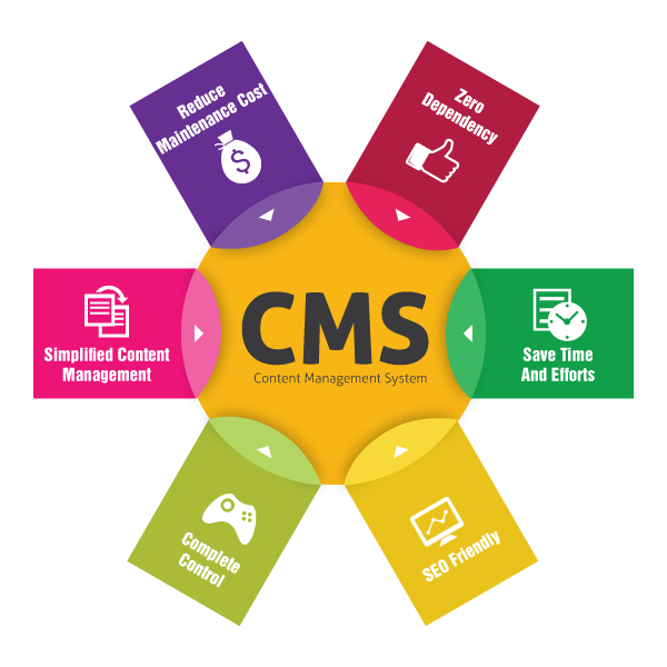 website content management systems for small Webpress - content management solution for small business for unlimited languages and countries assure global compatibility will not be an issue when using the multilingual content management system, webpress pro ml.